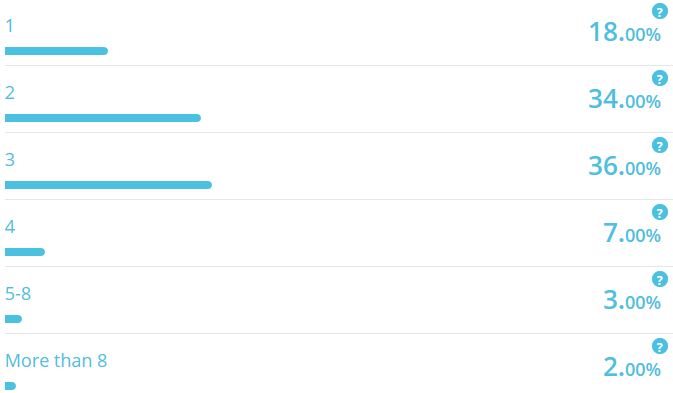 Survey-how-many-msging-apps-do-people-use.png