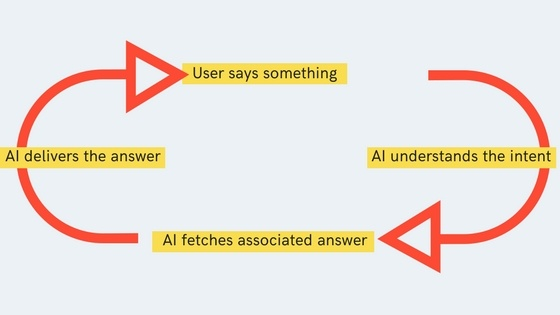 type of chatbot one way AI