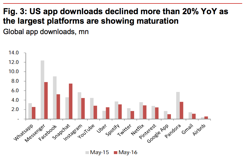 US app downloads decline