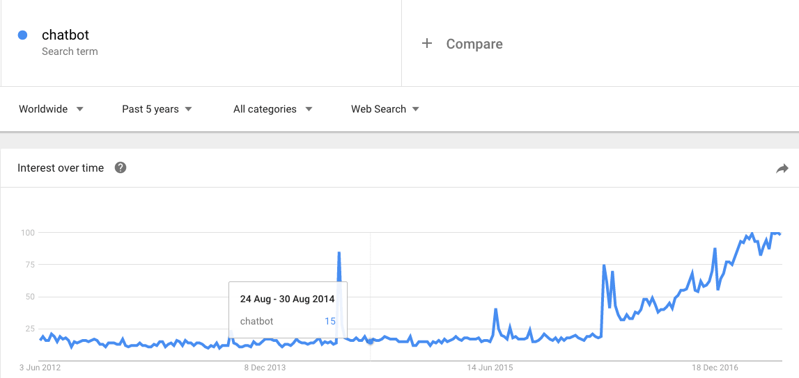 chatbot google trend