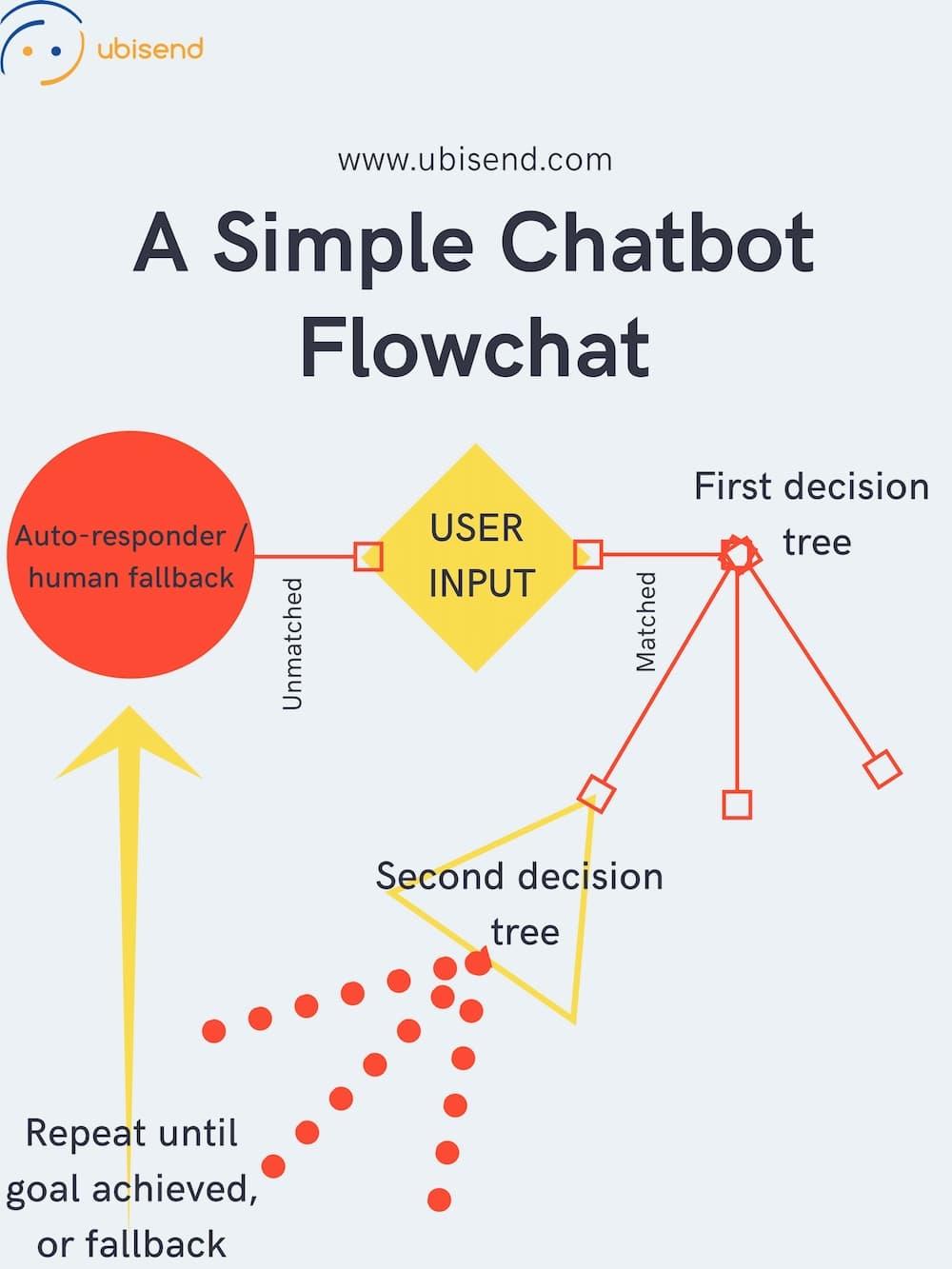 chatbtot flowchart