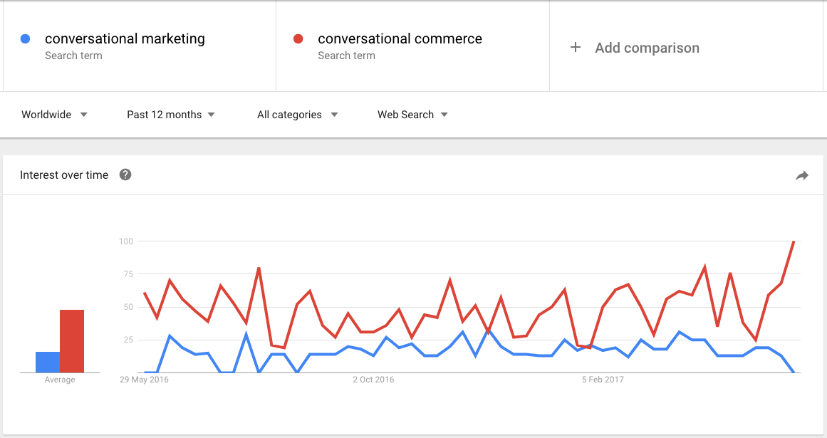 conversational_commerce_conversational_marketing_Google_Trends.png