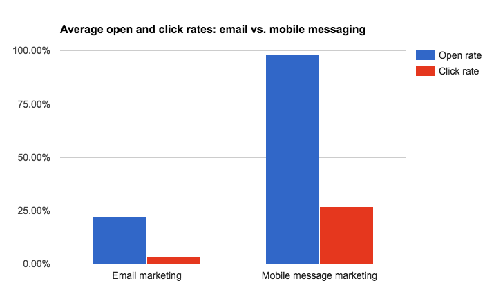 email-marketing-vs-mobile-messaging-open-rate-click-rate.png