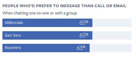 generations in messaging applications