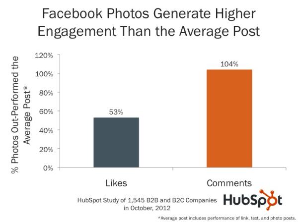 hubspot-facebook-engagement-research.jpg