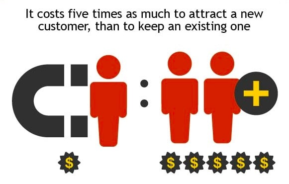 invesp-customer-acquisition.jpg
