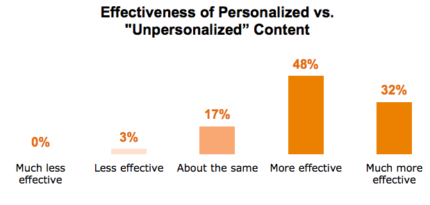 personalised vs unpersonalised content