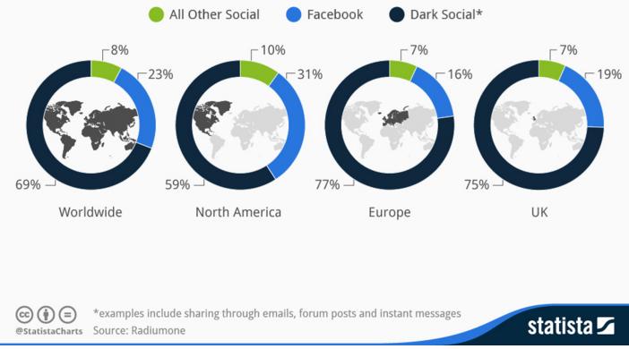 statista-dark-social-referral.png