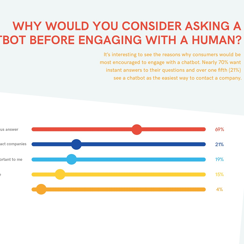 2017 chatbot report ubisend 69pc