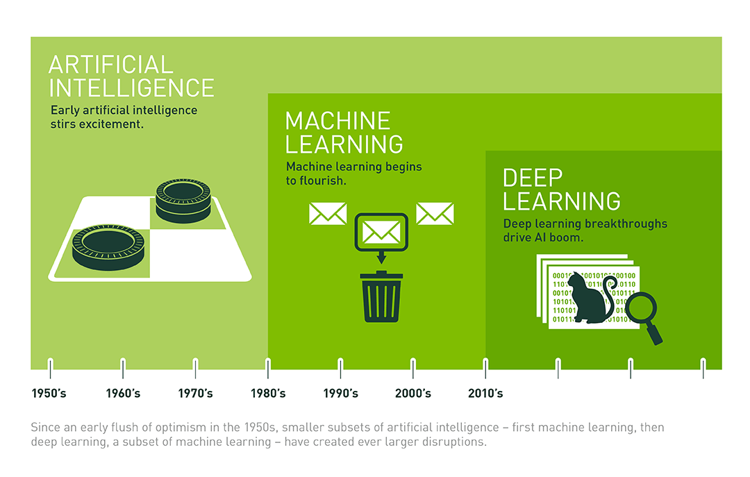 evolution of machines that learn