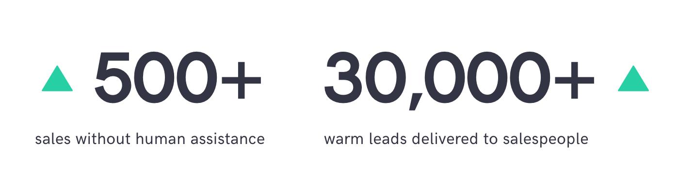 sales chatbot generates 500 sales