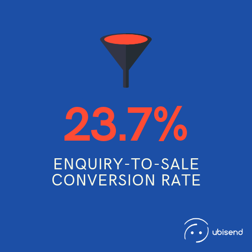sales chatbot conversion rate