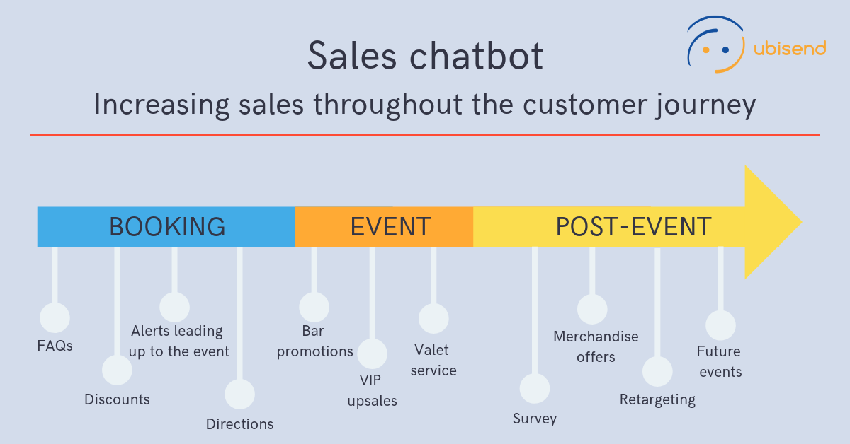 sales chatbot throughout the customer journey