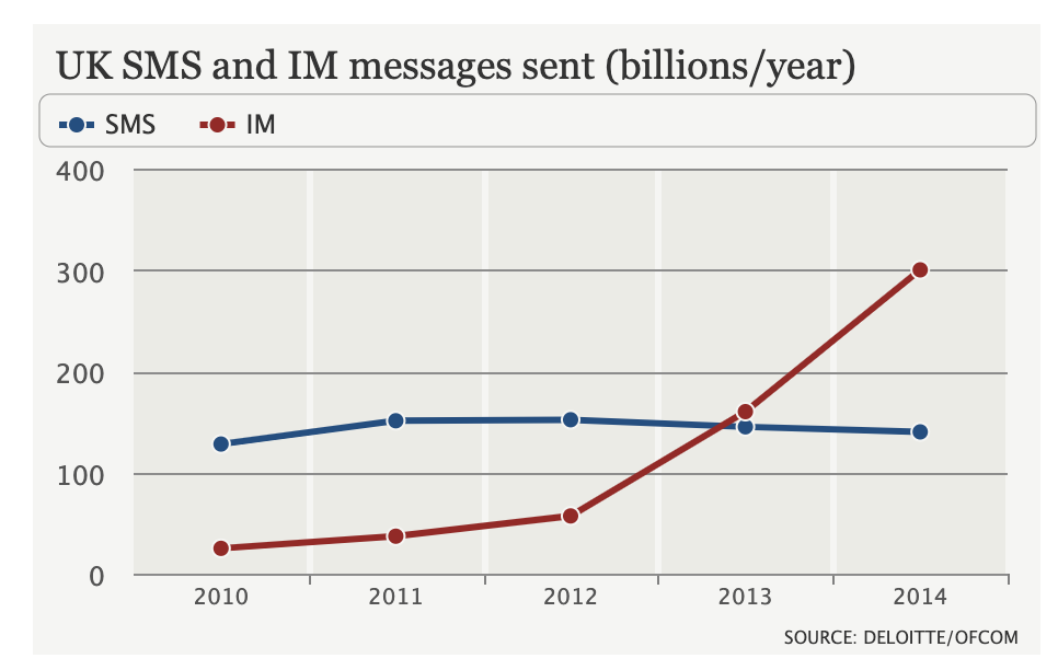 instant messaging overtakes sms