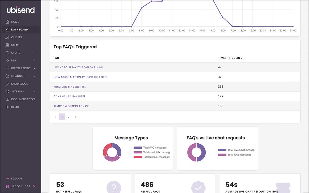 ubisend analyse chatbot performance