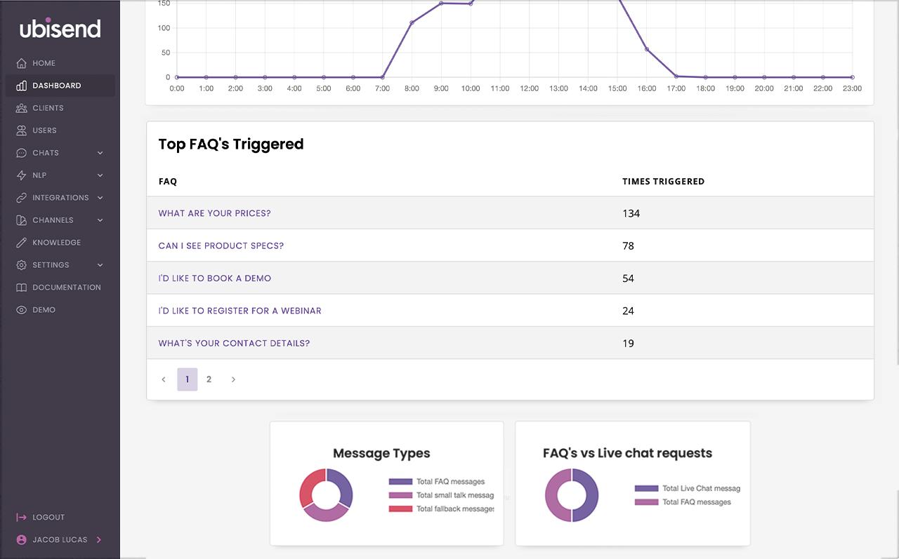 ubisend sales chatbot data