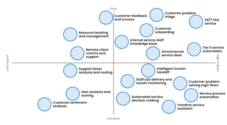 ubisend chatbot platform uses for customer service