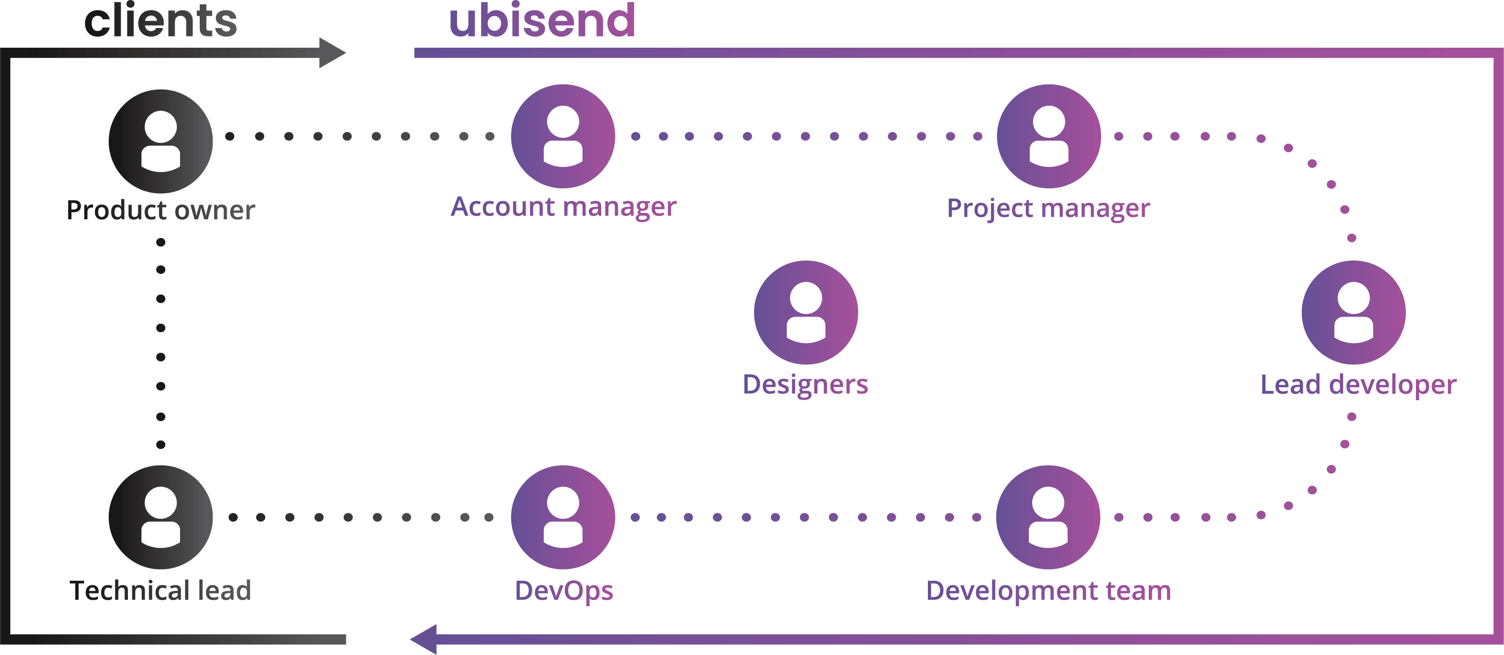 ubisend chatbot development team structure