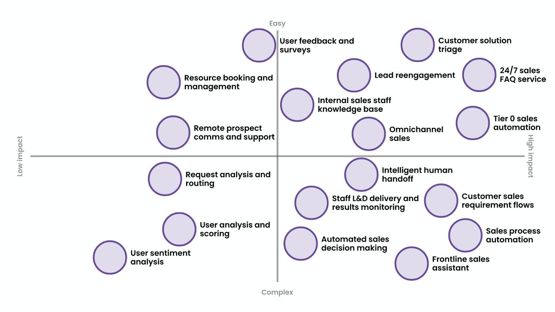 ubisend platform uses for sales