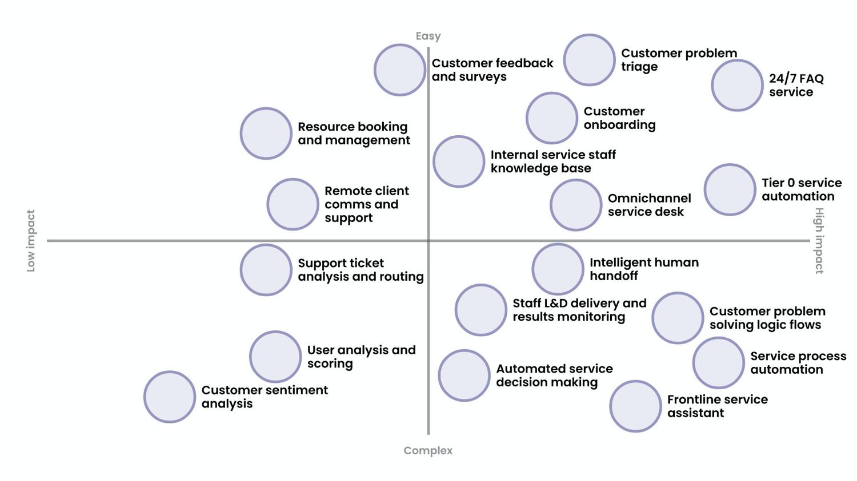 ubisend platform uses for customer service