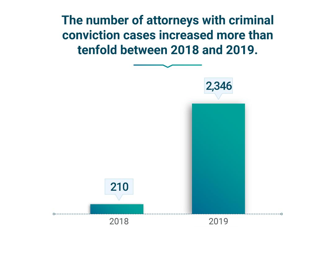 Bar chart shows criminal conviction cases.