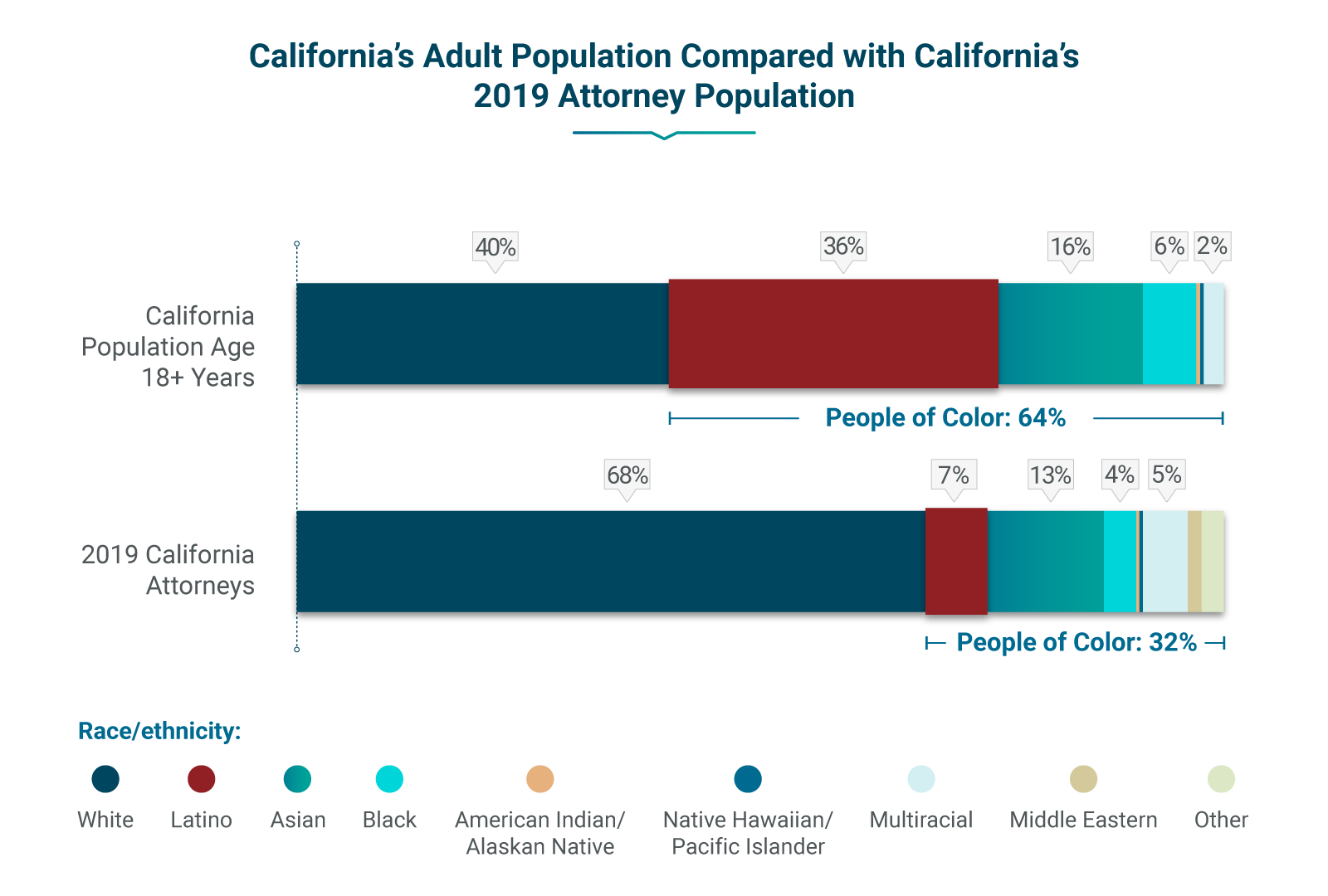 Bar chart comparing California's adult and attorney population