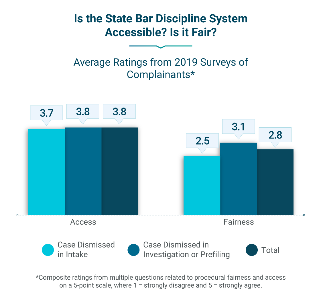 Bar graph showing average Ratings from 2019 Surveys of Complainants