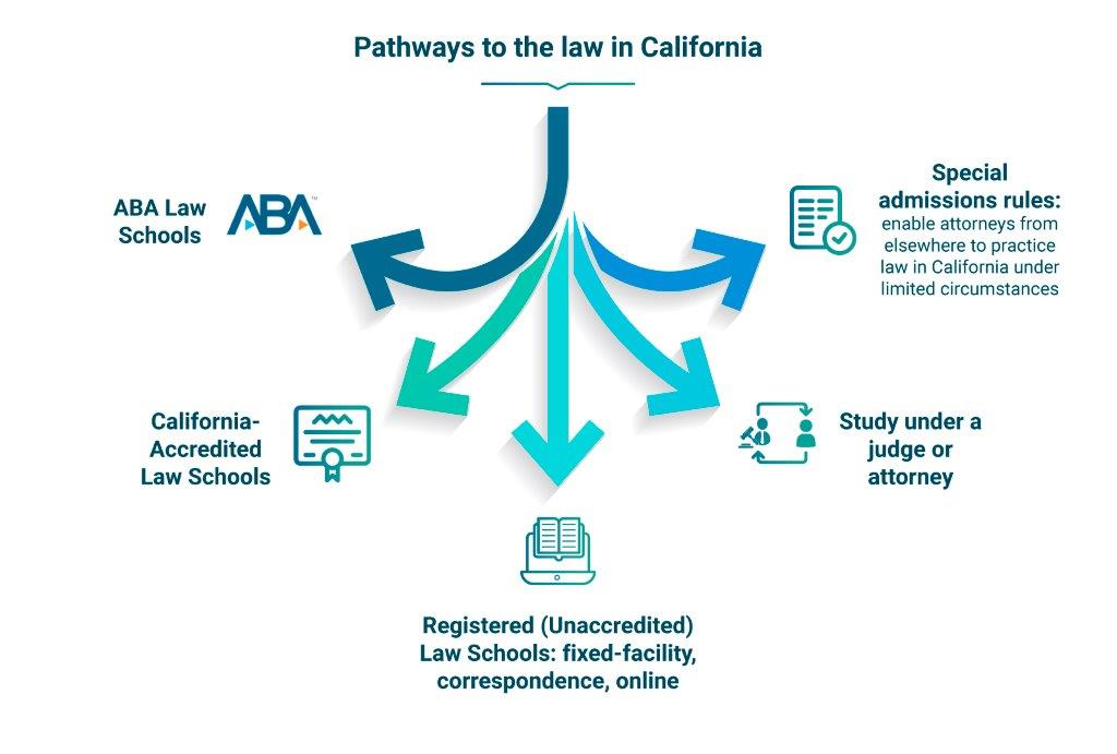 Graphic showing pathways to the law in California