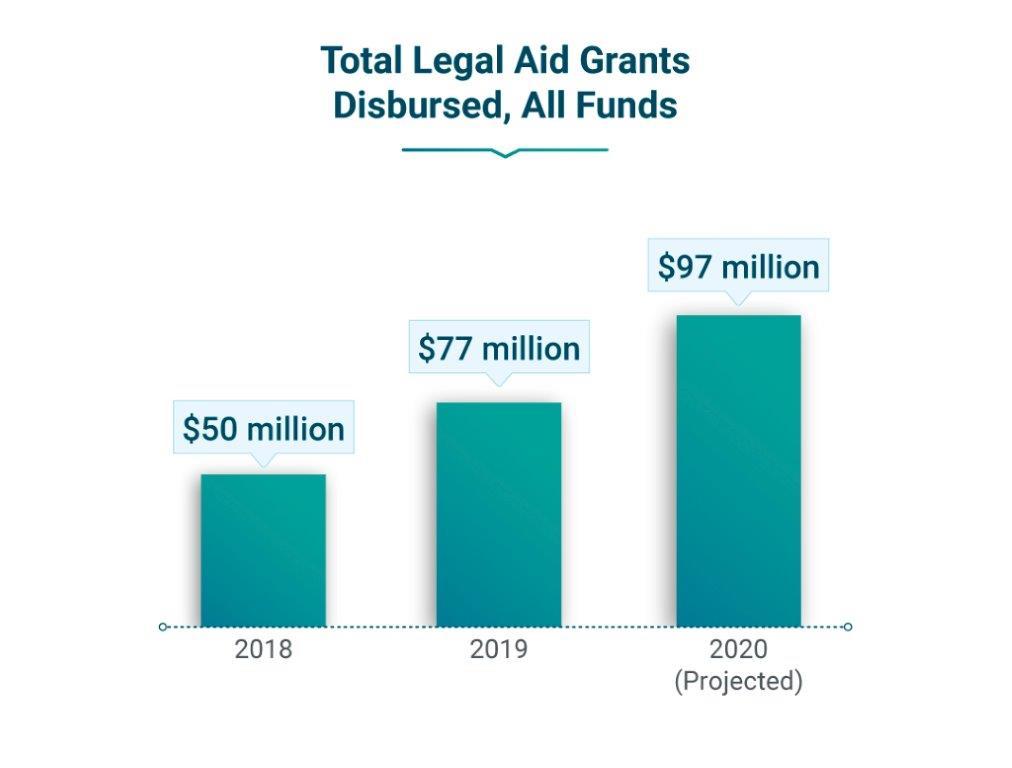 Bar chart showing total legal aid grants disbursed