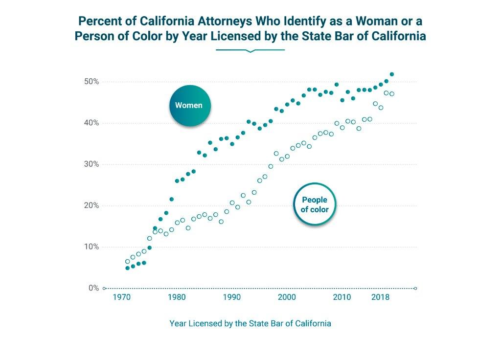 Plot chart shows percent of California attorneys who identify as a woman or a person of color