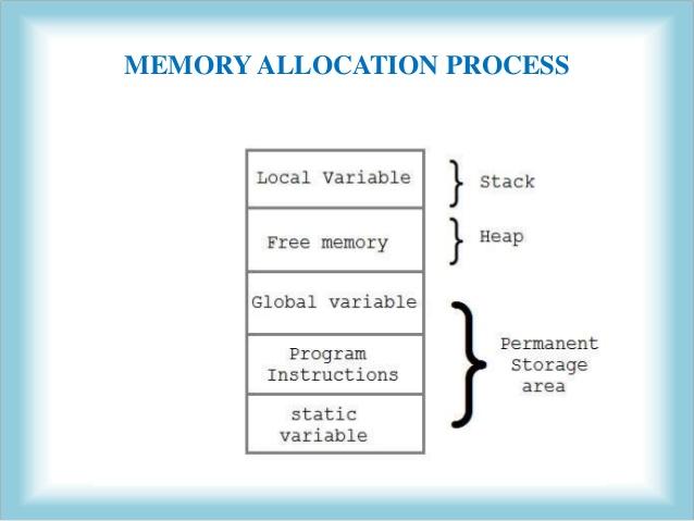 شرح Memory Allocation  .