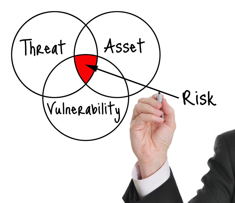 RISK = THREAT × VULNERABILITY