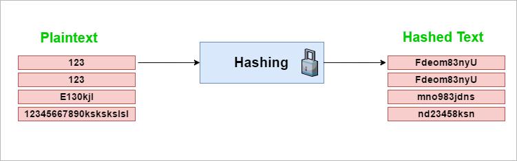 Hashing1.png.c66c4f29375bc668a5051ed2e6ba7622.png