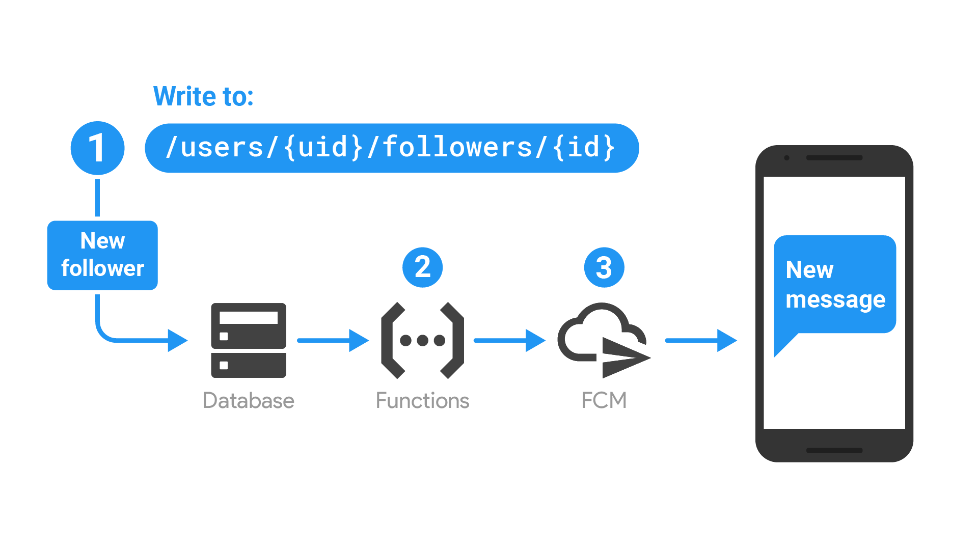 [Firebase] إرسال الإشعارات عبر Cloud Functions وبدون سيرفر خارجي