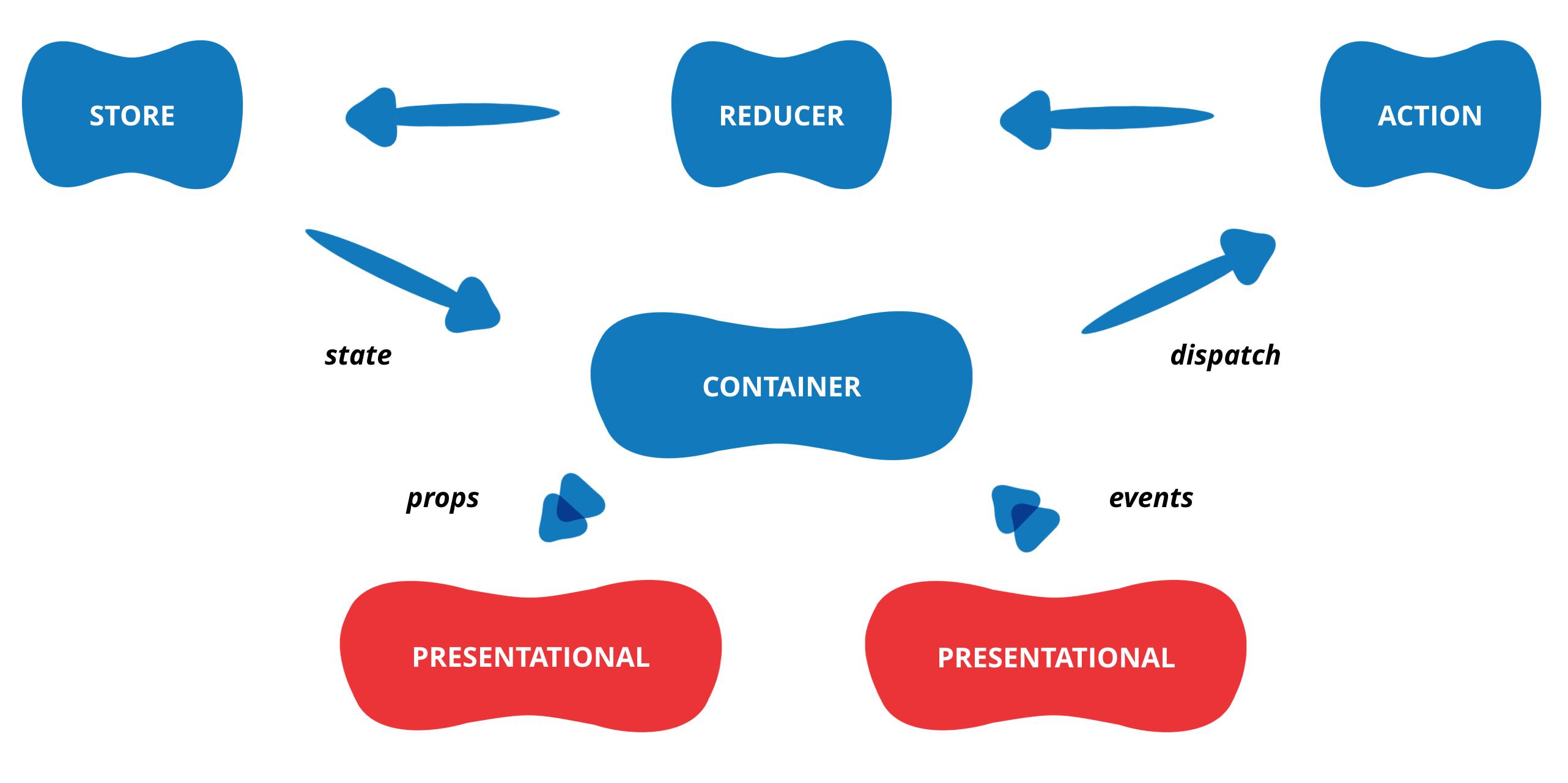 Presentational Components
