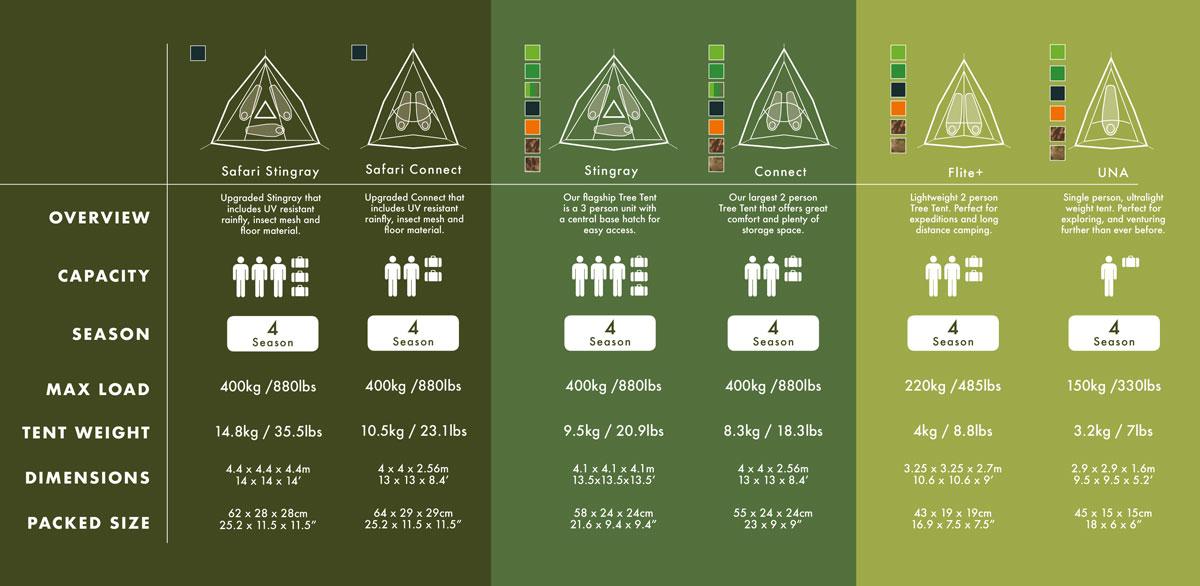 Tentsile Tree Tent Comparison Chart