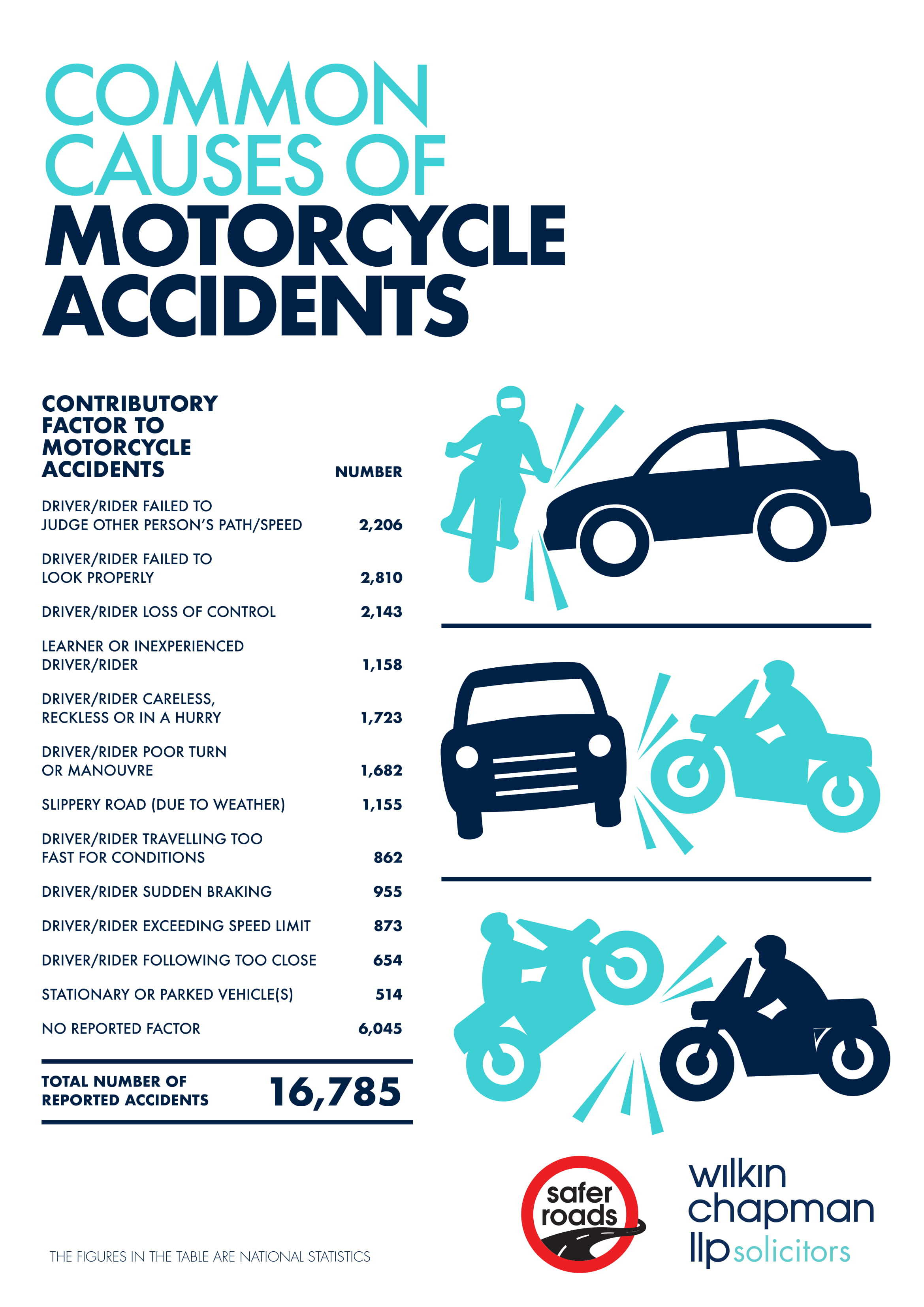 WC_CommonCausesofAccidents_A3poster_infographic-1.jpg#asset:4570