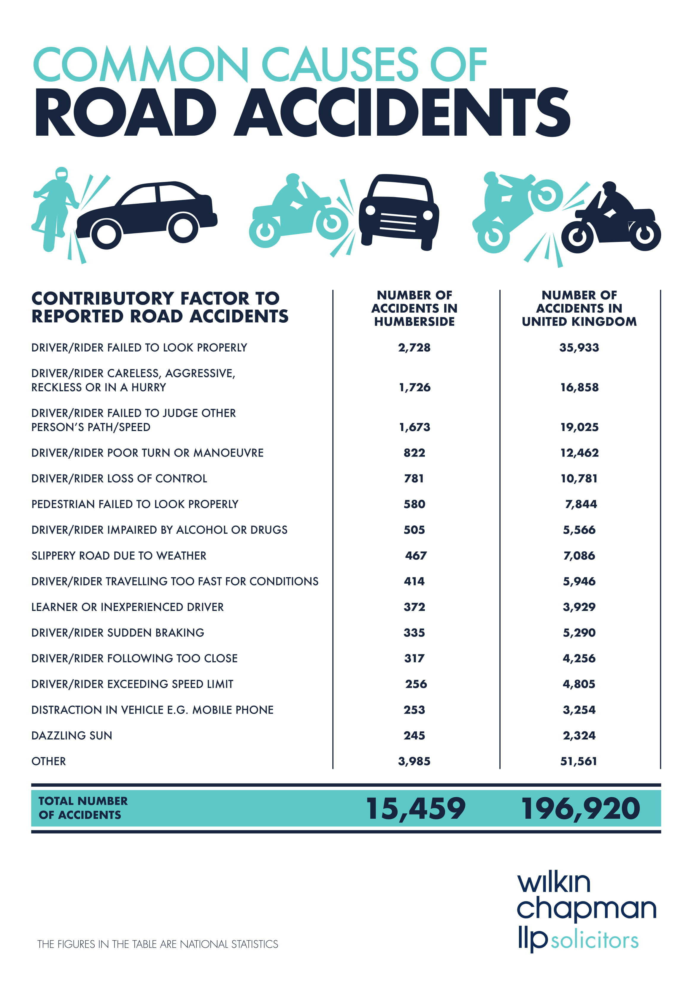 WC_CommonCausesofRoadAccidents_A3poster_infographic-1.jpg#asset:4659