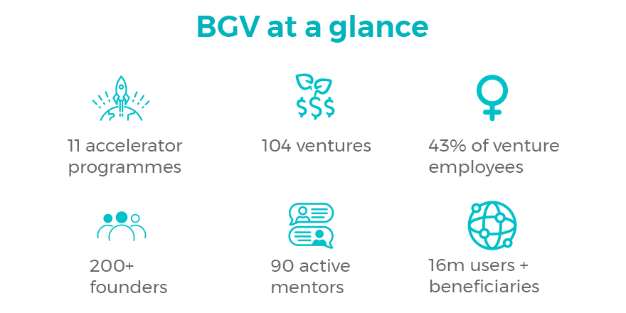 BGV at a glance
