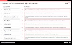 IMP diagram of 9 types of risk
