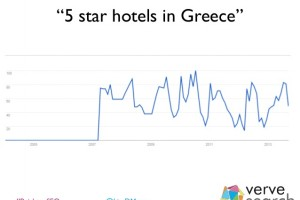 5 Star Hotels in Greece searches