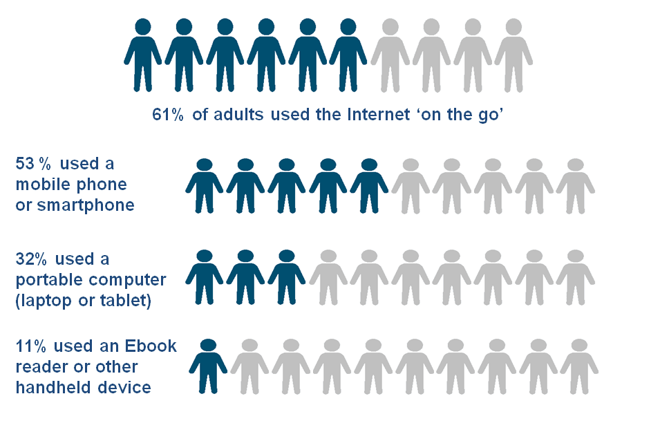 Internet Use on the Go