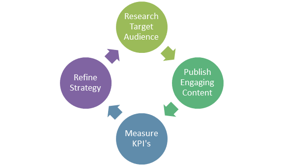 content marketing strategy process