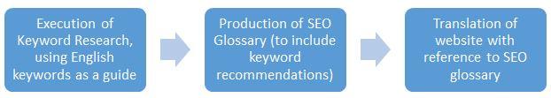 SEO-Friendly Localisation Workflow
