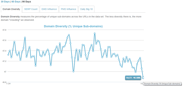 Screenshot from Mozcast's domain crowding chart shortly after the Penguin 3.0 announcement was publicly declared