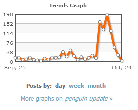 Trend chart from Board reader for the term: penguin update