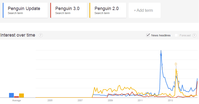 Penguin 2.0 vs Penguin 3.0 comparison: A graph that highlights user Search interest of Google Penguin updates over time