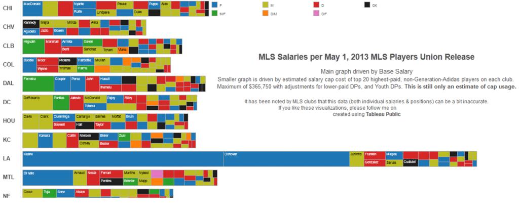 MLS Salaries