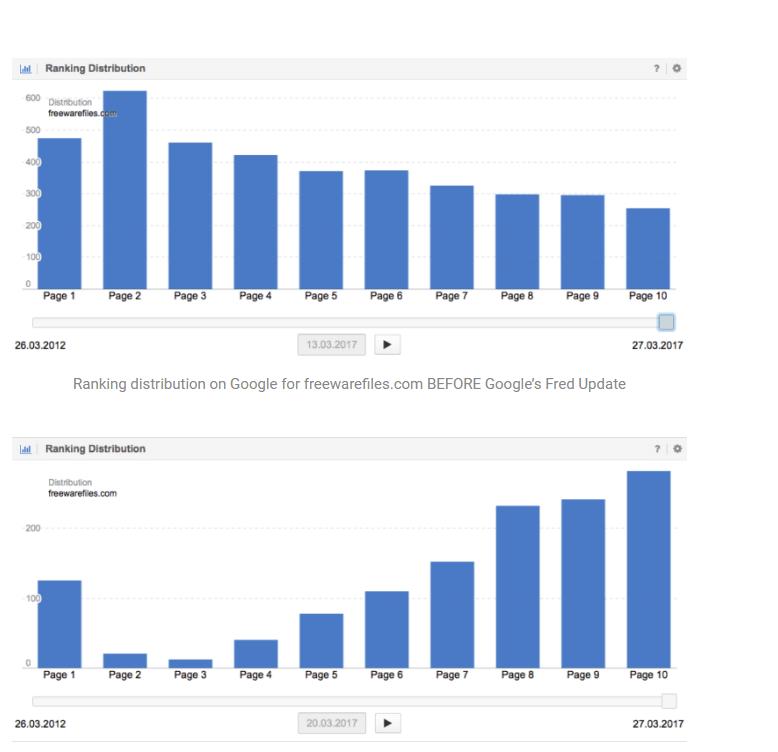 freewarefiles.com Ranking Distribution
