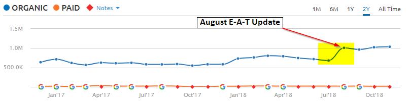 Mind.org.uk August 2018 Algorithm update impact